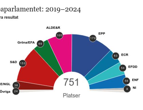 Resultat av EU-valet 2019